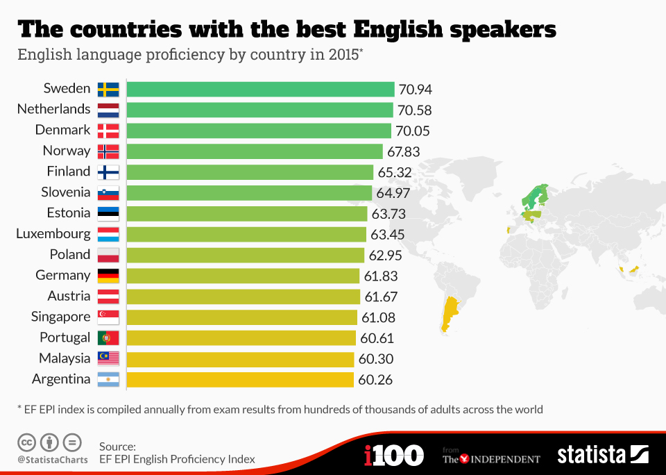 1511B26-best-speakers-english-second-language-sweden-netherlands